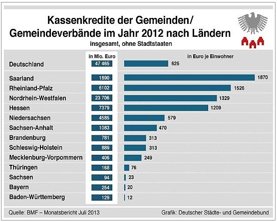 State Debt in Germany