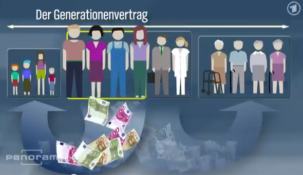 Generationenvertrag Inter Generational Contract