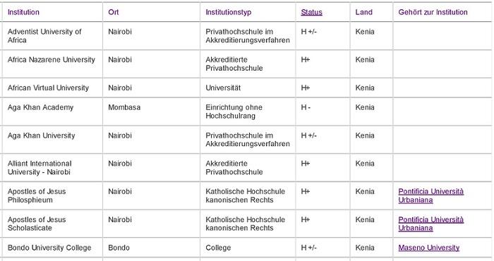 Kenyan Universities recognised in Germany