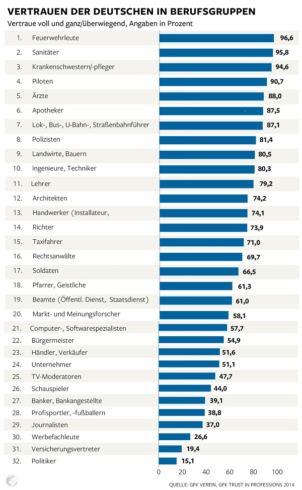 What professions do Germans trust