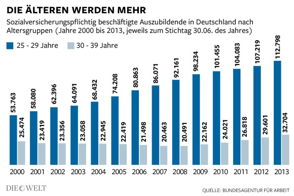 Azubi Ages in Germany 2000-2012