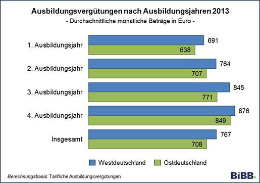 Azubi income through the Ausbildung duration