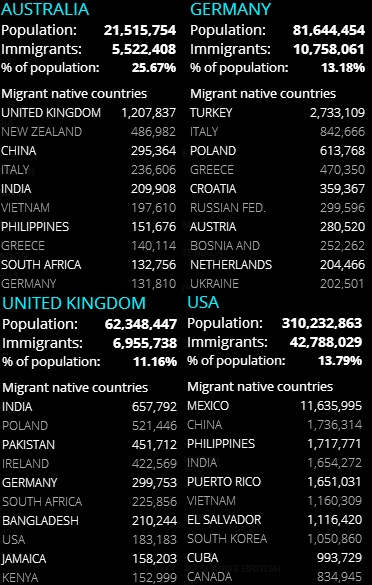 Migrants from Various Countries and their Numbers