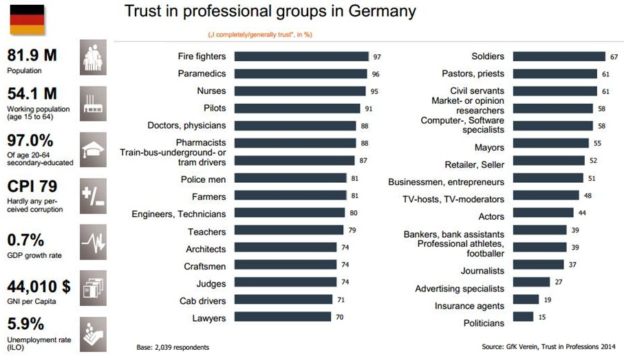 Trust in Professions Germany