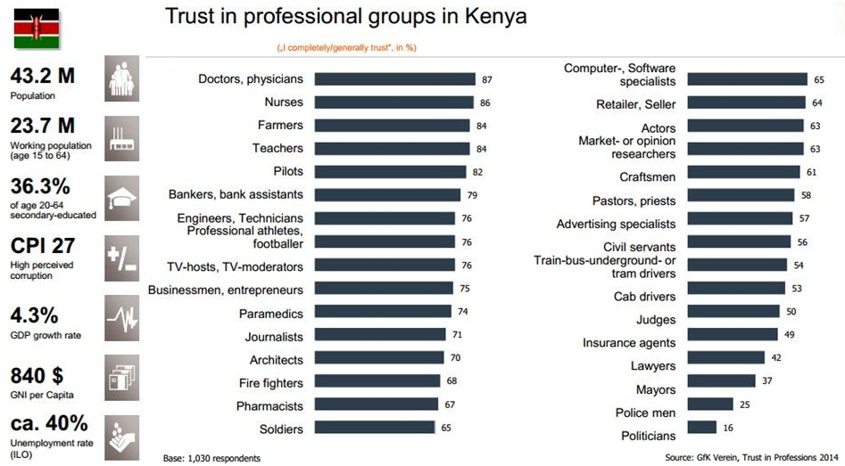Trust in Professions Kenya