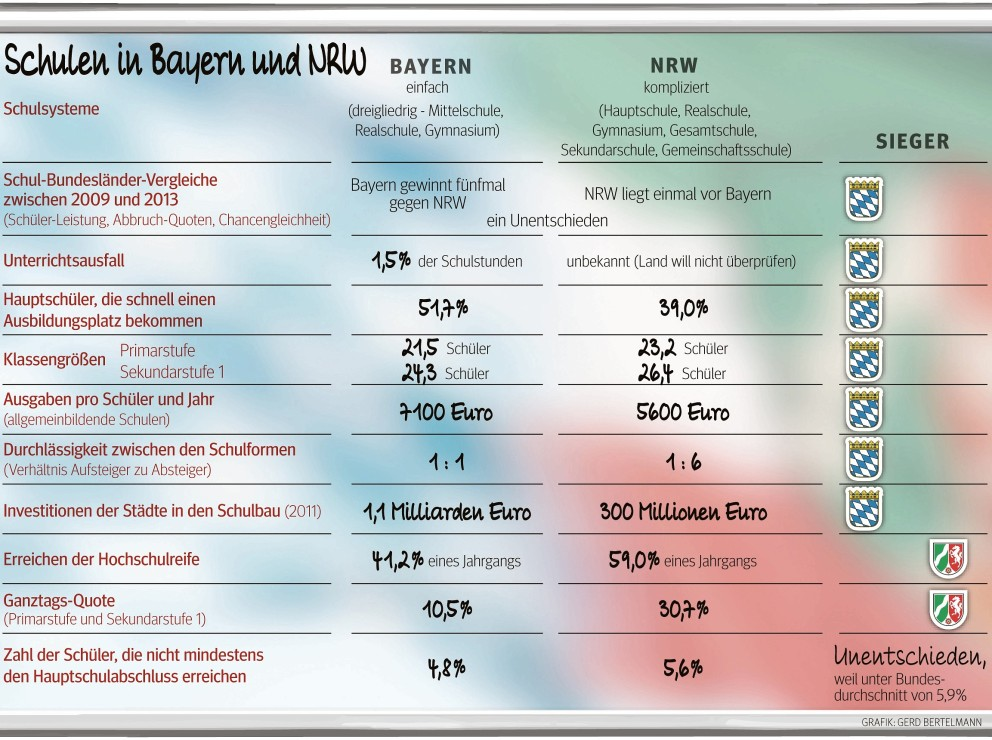 Why Schools in Bayern are Better than NRW