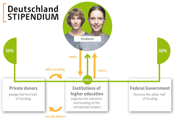 Deutschland Stipendium