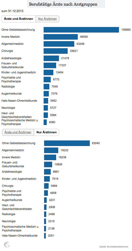Specialization of Doctors in Germany