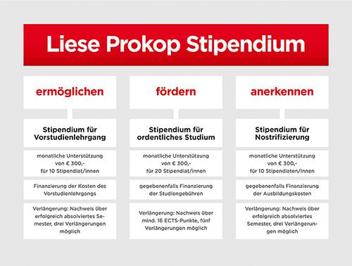 Liese Prokop Stipendium