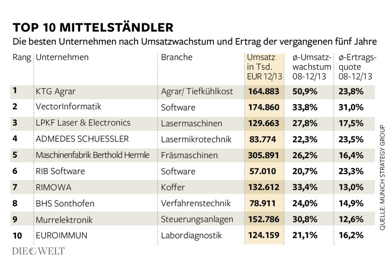 Top 10 German Middle Income Companies 2015 Mittelstand
