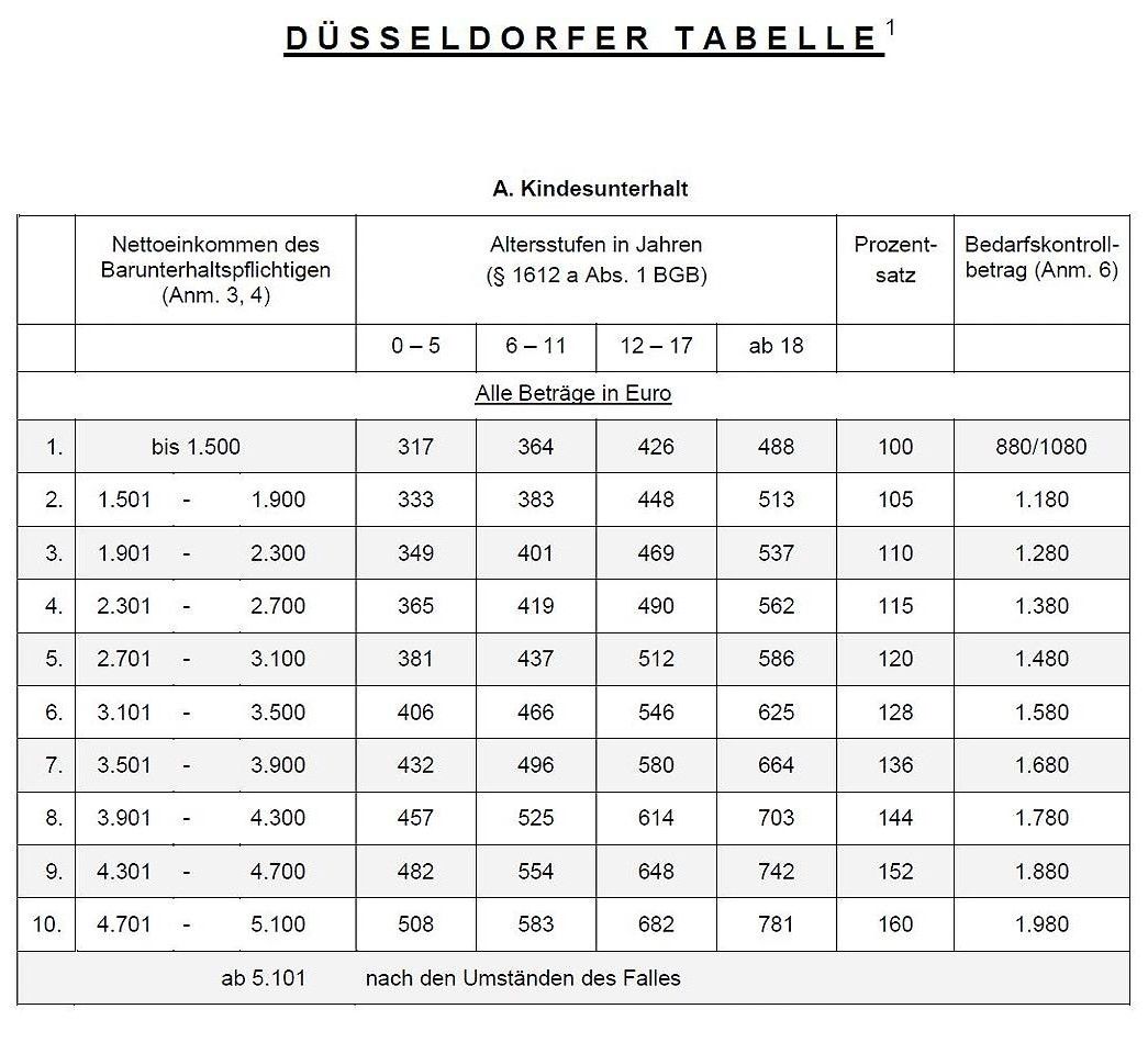 duesseldorfer-tabelle-2015