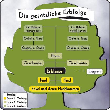 Erbfolge_Baum Inheritance tree