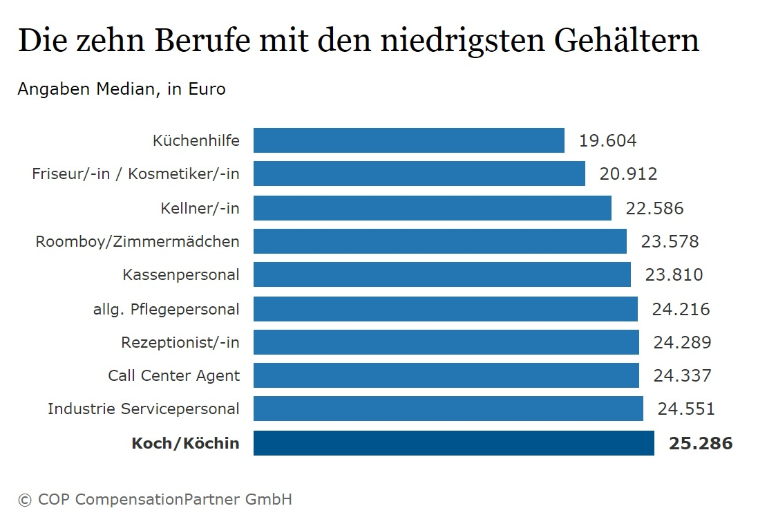 Worst Paid Professions in Germany
